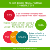 Which Social Media Platform Dominates for E-commerce?