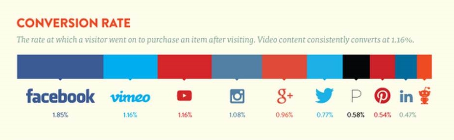 conversion rate shopify